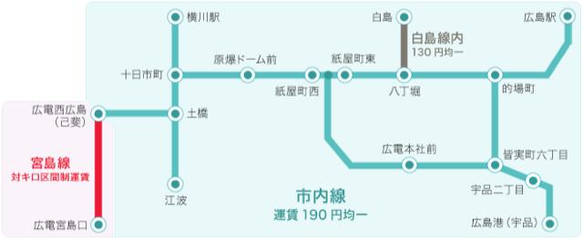 路面電車の運賃